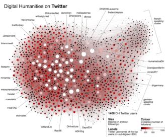 Digital humanities - Network analysis: graph of Digital Humanities Twitter users