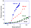 Electron penetration depths in EUV photoresists.png