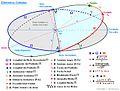 Elementos Orbitales.jpg