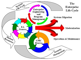 Enterprise life cycle - Image: Enterprise Life Cycle
