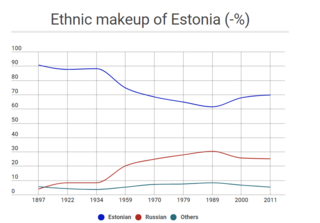 Estonia ethnic makeup.png