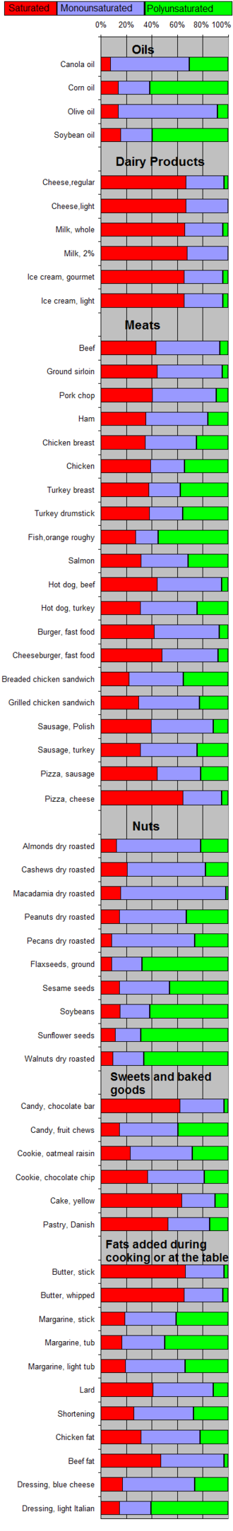 Fat - Composition of fats from various foods, as percentage of their total fat.