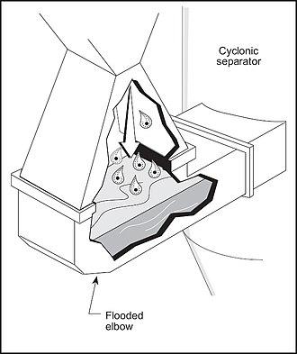 Venturi scrubber - Figure 8 - Flooded elbow