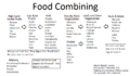 Food Combining Chart.png