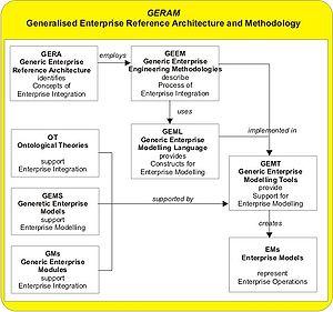 James G. Nell - GERAM Framework overview