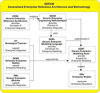 Generalised Enterprise Reference Architecture and Methodology
