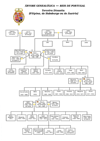 English: Genealogical tree of the third dynast...