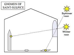 Gnomon of Saint-Sulpice - Gnomon structure at Saint Sulpice
