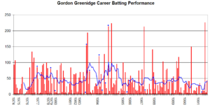 Gordon Greenidge - Gordon Greenidge's career performance graph