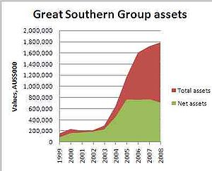 area graph with years on the x-axis, ranging from 1999 to 2008, and thousands of dollars on the y-axis. Two areas are shown: net assets climb until 2005 then stay at a similar level to 2008, below the 800 million dollar line; gross assets climb above net assets and are still increasing in 2008, where they are near the 1.8 billion dollar line