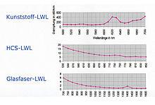 Spektraldämpfung von Lichtwellenleitern (LWL)