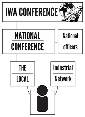 International Workers' Association - Sample flowchart of the relationship of an individual member of the Solidarity Federation to their national body and to the IWA, circa 2009.
