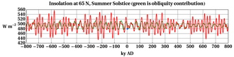 Milankovitch cycles - Past and future of daily average insolation at top of the atmosphere on the day of the summer solstice, at 65 N latitude. The green curve is with eccentricity e hypothetically set to 0. The red curve uses the actual (predicted) value of e. Blue dot is current conditions, at 2 ky A.D.