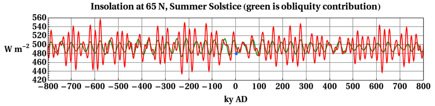Past and future of daily average insolation at top of the atmosphere on the day of the summer solstice, at 65 N latitude. The green curve is with eccentricity e hypothetically set to 0. The red curve uses the actual (predicted) value of e. Blue dot is current conditions, at 2 ky A.D. InsolationSummerSolstice65N.png
