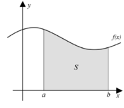 Integral as region under curve.png