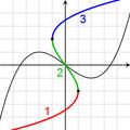 Inversa d'una cúbica gràfica.png
