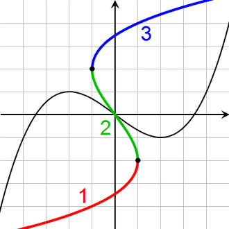 Inverse function - The inverse of this cubic function has three branches.