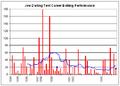 Joe Darling graph.png