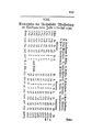 Kirchenlisten der Reichsstadt Weissenburg im Nordgau, vom Jahr 1760 bis 1790.pdf