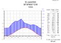 Klimadiagramm-metrisch-deutsch-St-Louis-USA.png