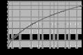 Kookpunt lineaire alkanen grafiek.png