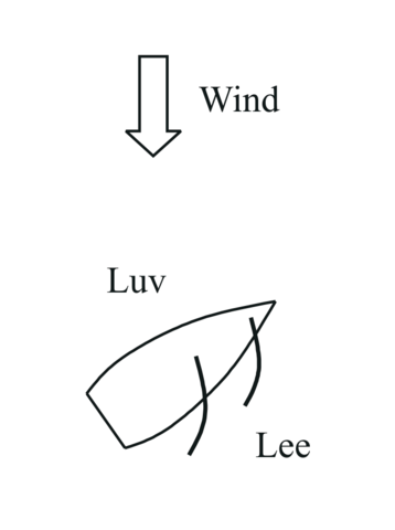 https://upload.wikimedia.org/wikipedia/commons/thumb/9/90/Luv_und_Lee.png/358px-Luv_und_Lee.png