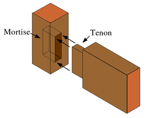 Abydos boats - Mortise-Tenon Joint