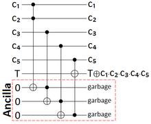 Quantum circuit - WikiVisually