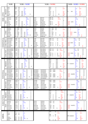 Basque verbs - A complete table of the most common forms of the auxiliaries izan and ukan