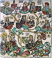Nuremberg chronicles - Genealogy of Charlemagne (CLXXXVIIr).jpg
