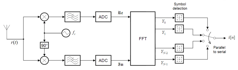 OFDM receiver ideal.png