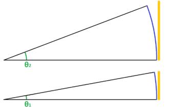 330px-Observed_angle,_arc_length_and_sub