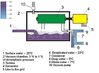 Ocean Thermal Energy Conversion Wikipedia