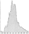 PSM V85 D088 Total tonnage of american whaling fleet from 1805 to 1905.png