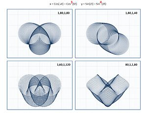 Parametric equation - Image: Param 34 1