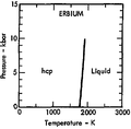 Phase diagram of erbium (1975).png
