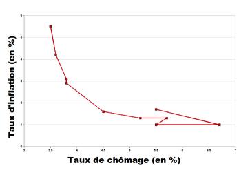 courbe de poids pdf