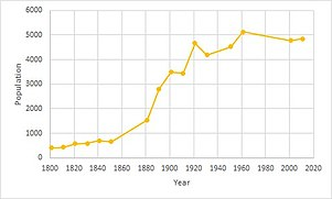Population time series of Darenth, 1880 - 2011.jpg