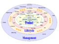 Product lifecycle management.png