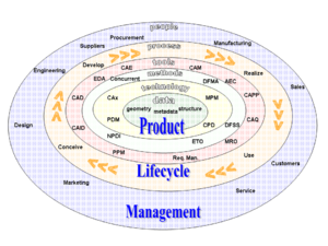 Product lifecycle - Product lifecycle management