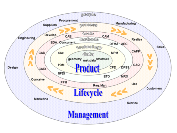 Product lifecycle  Wikipedia