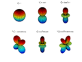 Representative-spherical harmonics.png