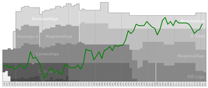 SV Ried - Historical chart of SV Ried league performance