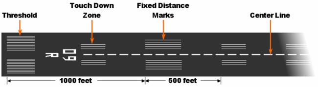 Runway Wikipedia - Airport lighting diagram