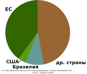 Читать онлайн журнал российский продовольственный рынок