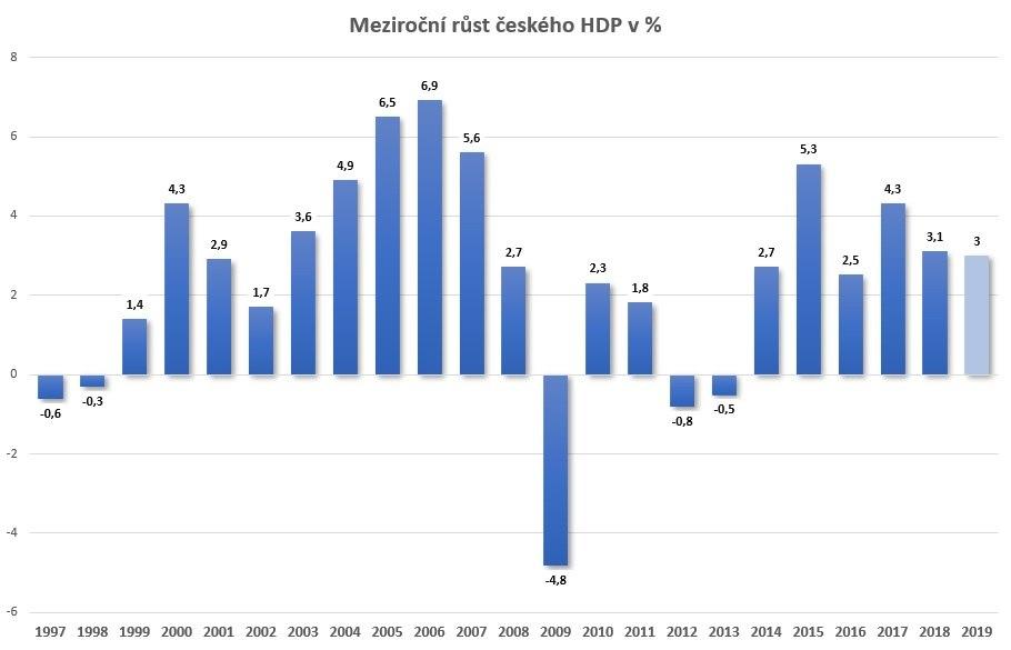 Rust ceskeho HDP 97-19