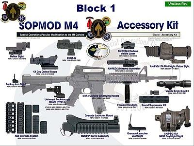SOPMOD Block I