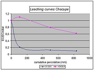 Leaching model (soil) - Figure 1. Experimental data of Chacupe pilot area