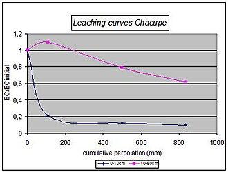 Leaching model (soil) - Figure 1. Experimental data of Chacupe pilot area