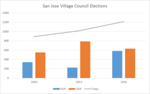 San José, Belize - Village Council election results in San Jose for 2010, 2013 and 2016.